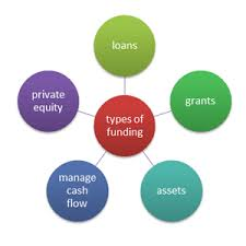 sources of consumerr loan